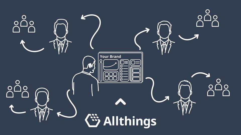 Die Softwarelösung im eigenen Brand-Design auf Basis der Allthings-Plattform